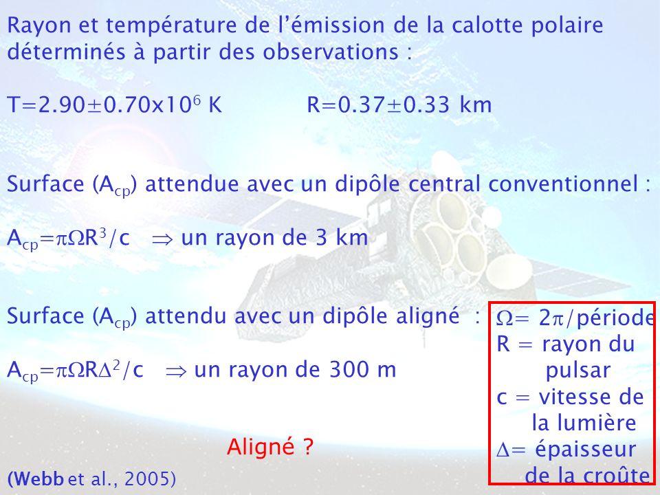 Rayon et température de lémission de la calotte polaire déterminés à partir des observations : T=2.90±0.70x10 6 K R=0.37±0.33 km Surface (A cp ) attendue avec un dipôle central conventionnel : A cp = R 3 /c un rayon de 3 km Surface (A cp ) attendu avec un dipôle aligné : A cp = R 2 /c un rayon de 300 m = 2 /période R = rayon du pulsar c = vitesse de la lumière = épaisseur de la croûte Aligné .