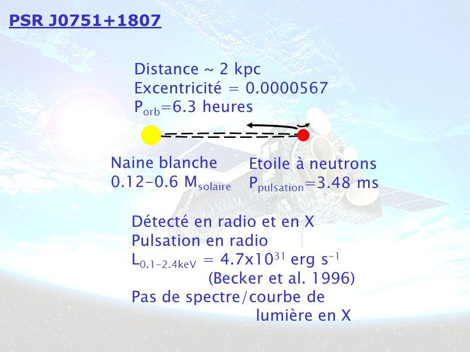 PSR J0751+1807 Distance ~ 2 kpc Excentricité = 0.0000567 P orb =6.3 heures Naine blanche 0.12-0.6 M solaire Etoile à neutrons P pulsation =3.48 ms Détecté en radio et en X Pulsation en radio L 0.1-2.4keV = 4.7x10 31 erg s -1 (Becker et al.