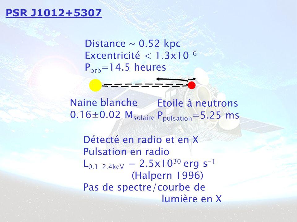 PSR J1012+5307 Distance ~ 0.52 kpc Excentricité < 1.3x10 -6 P orb =14.5 heures Naine blanche 0.16±0.02 M solaire Etoile à neutrons P pulsation =5.25 ms Détecté en radio et en X Pulsation en radio L 0.1-2.4keV = 2.5x10 30 erg s -1 (Halpern 1996) Pas de spectre/courbe de lumière en X