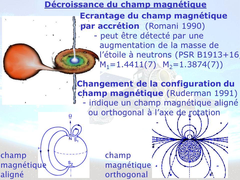 Décroissance du champ magnétique Ecrantage du champ magnétique par accrétion (Romani 1990) - peut être détecté par une augmentation de la masse de létoile à neutrons (PSR B1913+16, M 1 =1.4411(7) M 2 =1.3874(7)) Changement de la configuration du champ magnétique (Ruderman 1991) - indique un champ magnétique aligné ou orthogonal à laxe de rotation champ magnétique aligné champ magnétique orthogonal
