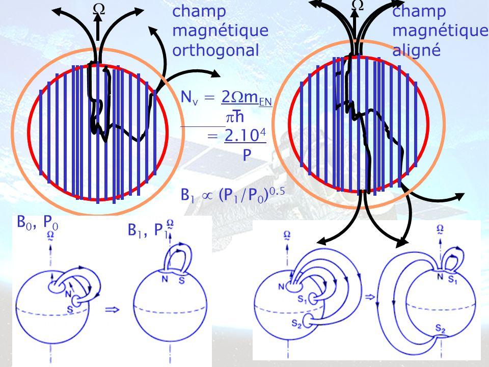 champ magnétique aligné champ magnétique orthogonal N v = 2 m EN h = 2.10 4 P B 1 (P 1 /P 0 ) 0.5 B 1, P 1 B 0, P 0