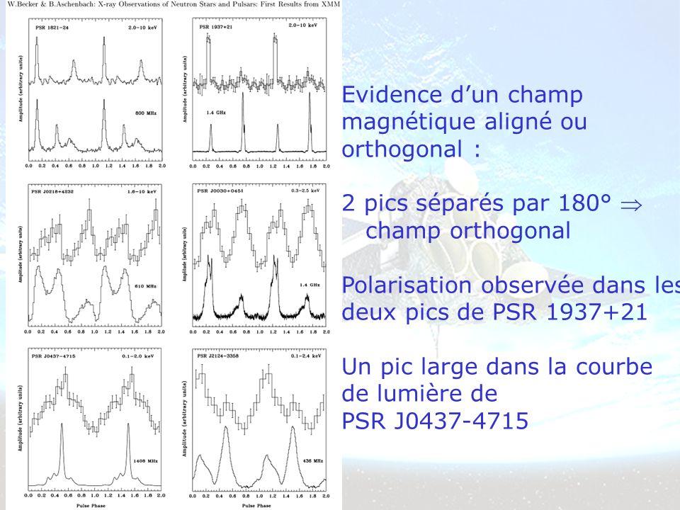 Evidence dun champ magnétique aligné ou orthogonal : 2 pics séparés par 180° champ orthogonal Polarisation observée dans les deux pics de PSR 1937+21 Un pic large dans la courbe de lumière de PSR J0437-4715