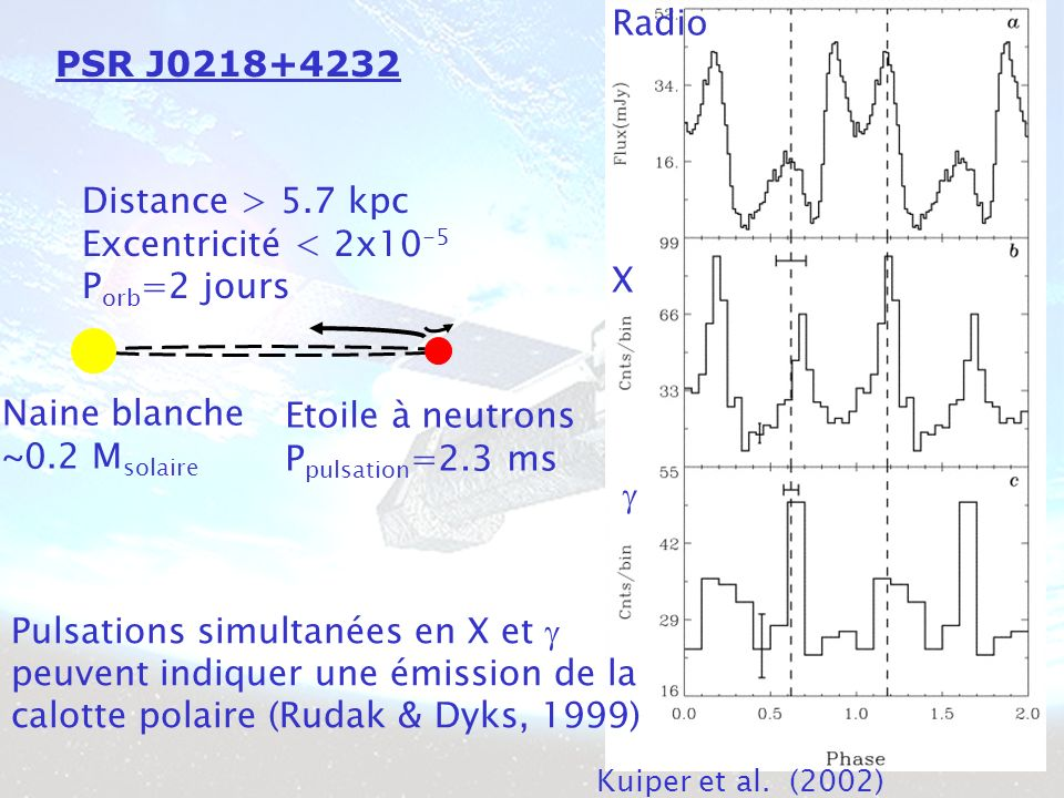PSR J0218+4232 Distance > 5.7 kpc Excentricité < 2x10 -5 P orb =2 jours Naine blanche ~0.2 M solaire Etoile à neutrons P pulsation =2.3 ms Kuiper et al.
