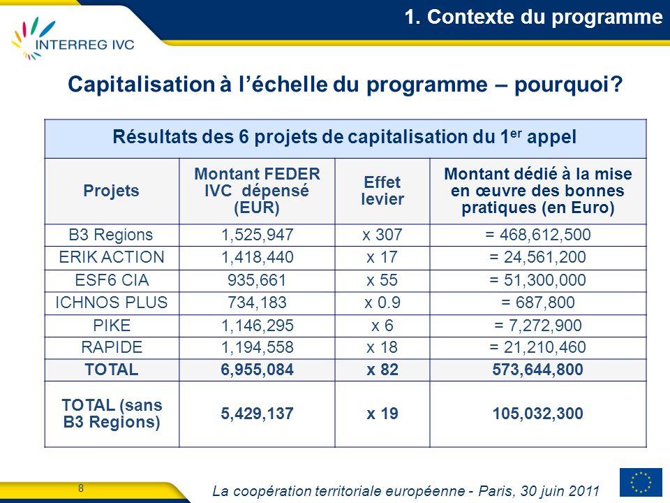 La coopération territoriale européenne - Paris, 30 juin 2011 9 Capitalisation à léchelle du programme – pourquoi.