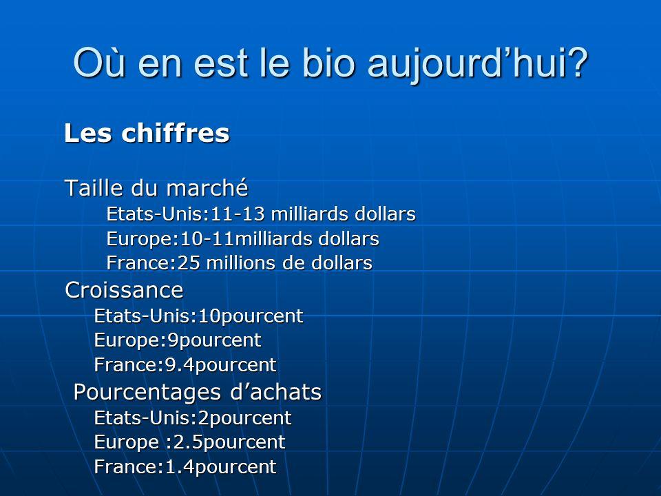 Où en est le bio aujourdhui? Les chiffres Les chiffres Taille du marché Etats-Unis:11-13 milliards dollars Europe:10-11milliards dollars France:25 mil