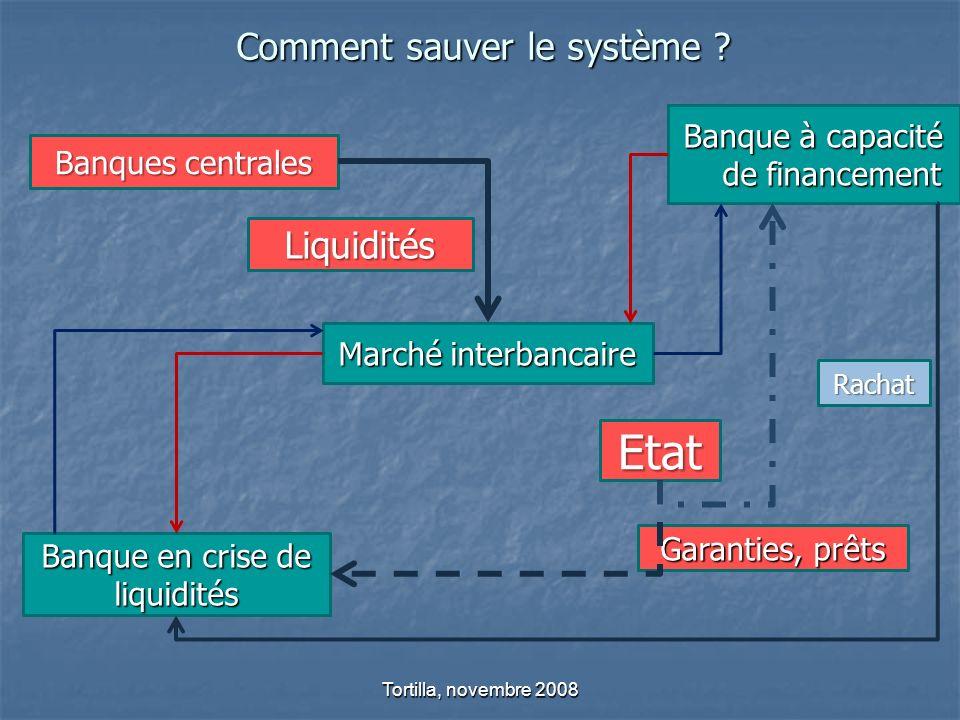 Comment sauver le système ? Tortilla, novembre 2008 Banque en crise de liquidités Marché interbancaire Banque à capacité de financement Banques centra