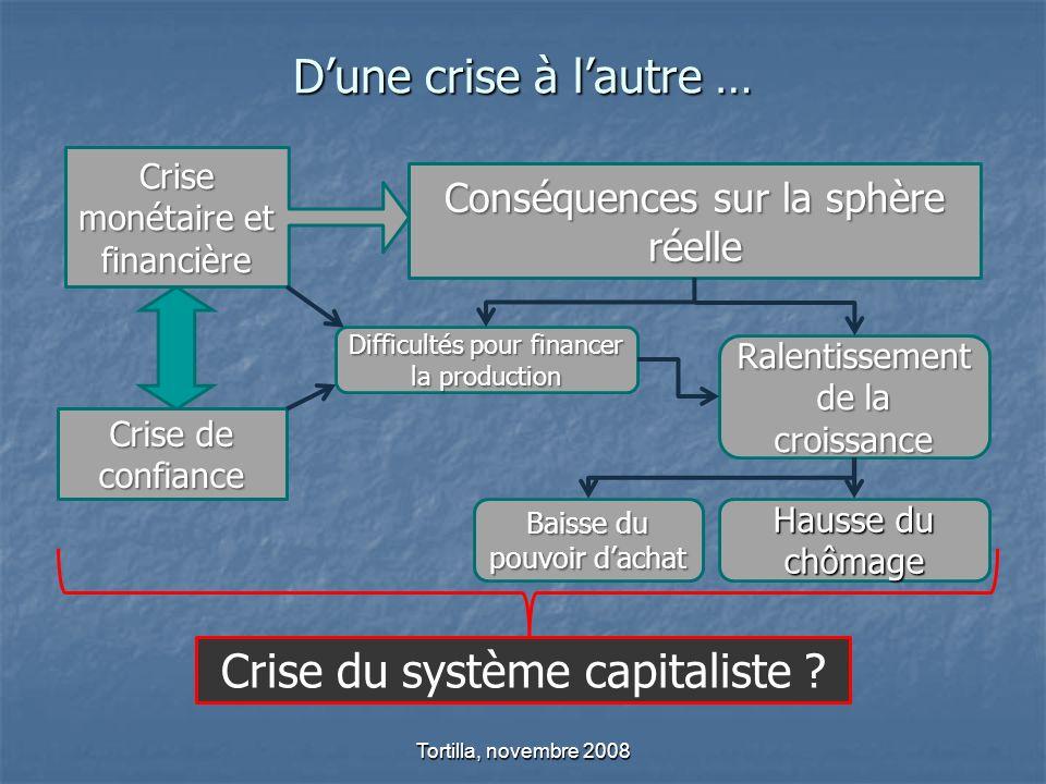 Dune crise à lautre … Tortilla, novembre 2008 Crise monétaire et financière Conséquences sur la sphère réelle Crise de confiance Difficultés pour fina