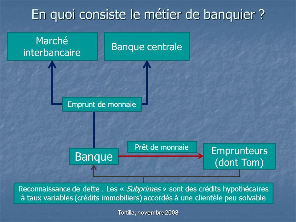 En quoi consiste le métier de banquier ? Tortilla, novembre 2008 Emprunteurs (dont Tom) Banque Marché interbancaire Banque centrale Emprunt de monnaie