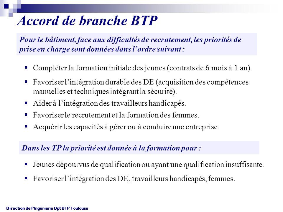 Direction de lIngénierie Dpt BTP Toulouse Accord de branche BTP Pour le bâtiment, face aux difficultés de recrutement, les priorités de prise en charge sont données dans lordre suivant : Compléter la formation initiale des jeunes (contrats de 6 mois à 1 an).