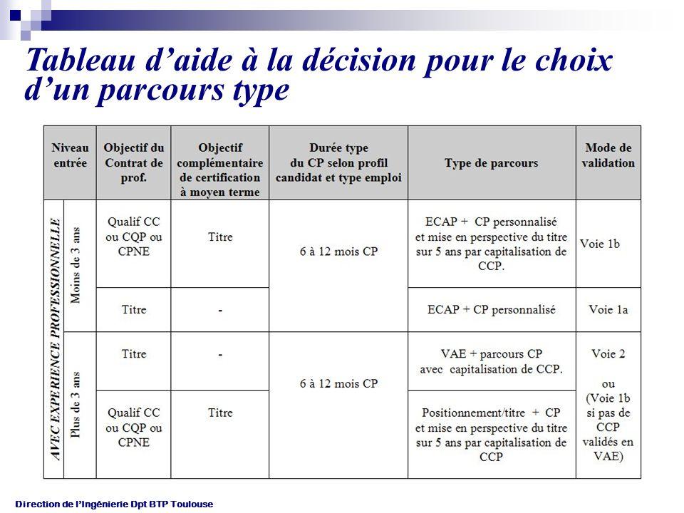 Direction de lIngénierie Dpt BTP Toulouse Tableau daide à la décision pour le choix dun parcours type