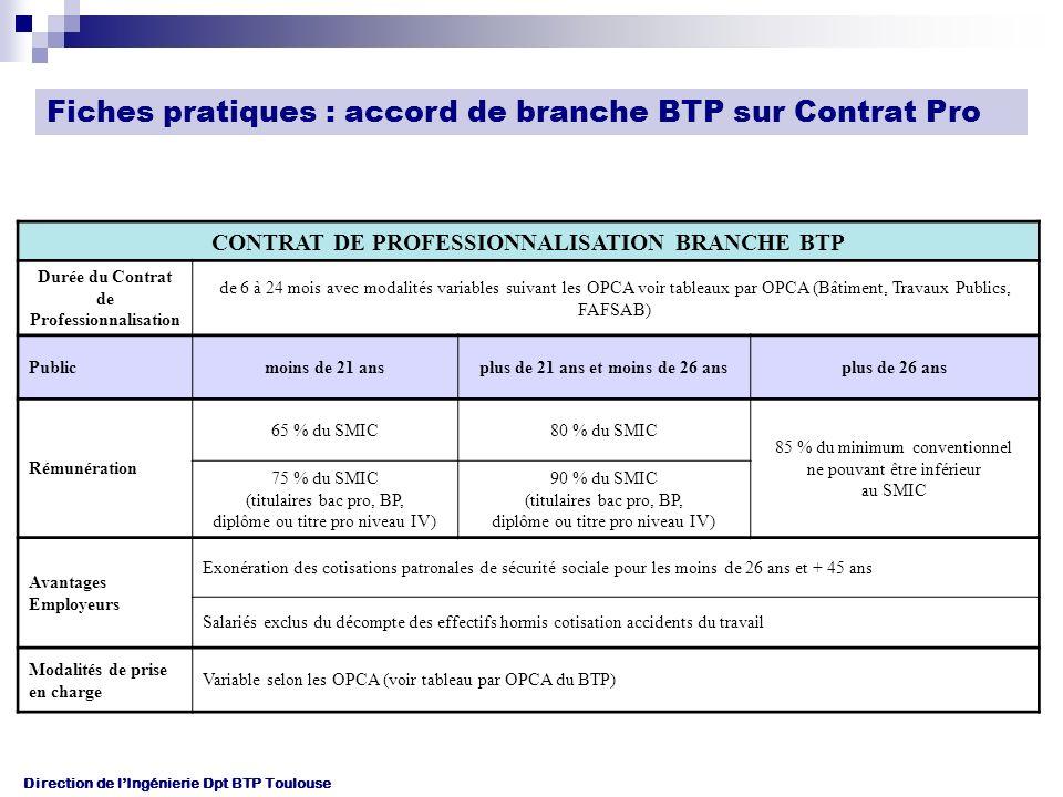 Direction de lIngénierie Dpt BTP Toulouse CONTRAT DE PROFESSIONNALISATION BRANCHE BTP Durée du Contrat de Professionnalisation de 6 à 24 mois avec modalités variables suivant les OPCA voir tableaux par OPCA (Bâtiment, Travaux Publics, FAFSAB) Publicmoins de 21 ansplus de 21 ans et moins de 26 ansplus de 26 ans Rémunération 65 % du SMIC80 % du SMIC 85 % du minimum conventionnel ne pouvant être inférieur au SMIC 75 % du SMIC (titulaires bac pro, BP, diplôme ou titre pro niveau IV) 90 % du SMIC (titulaires bac pro, BP, diplôme ou titre pro niveau IV) Avantages Employeurs Exonération des cotisations patronales de sécurité sociale pour les moins de 26 ans et + 45 ans Salariés exclus du décompte des effectifs hormis cotisation accidents du travail Modalités de prise en charge Variable selon les OPCA (voir tableau par OPCA du BTP) Fiches pratiques : accord de branche BTP sur Contrat Pro