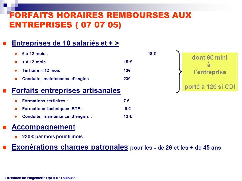 Direction de lIngénierie Dpt BTP Toulouse FORFAITS HORAIRES REMBOURSES AUX ENTREPRISES ( 07 07 05) Entreprises de 10 salariés et + > 6 à 12 mois : 18 > à 12 mois 15 Tertiaire < 12 mois 13 Conduite, maintenance dengins 23 Forfaits entreprises artisanales Formations tertiaires : 7 Formations techniques BTP : 9 Conduite, maintenance dengins : 12 Accompagnement 230 par mois pour 6 mois Exonérations charges patronales pour les - de 26 et les + de 45 ans dont 6 mini à lentreprise porté à 12 si CDI