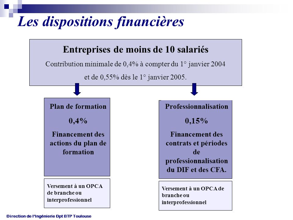 Direction de lIngénierie Dpt BTP Toulouse Les dispositions financières Entreprises de moins de 10 salariés Contribution minimale de 0,4% à compter du 1° janvier 2004 et de 0,55% dès le 1° janvier 2005.