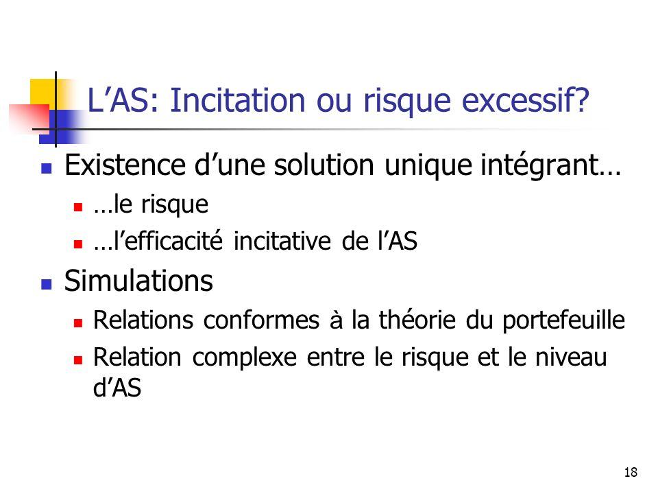 18 Existence dune solution unique intégrant… …le risque …lefficacité incitative de lAS Simulations Relations conformes à la théorie du portefeuille Re