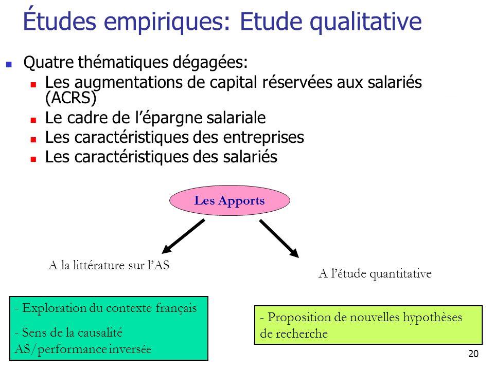 20 Études empiriques: Etude qualitative Quatre thématiques dégagées: Les augmentations de capital réservées aux salariés (ACRS) Le cadre de lépargne s