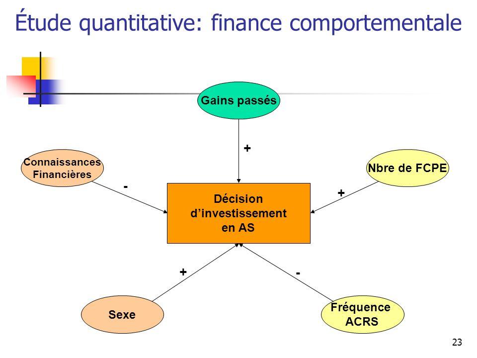 23 Étude quantitative: finance comportementale Décision dinvestissement en AS Gains passés Connaissances Financières Sexe Fréquence ACRS Nbre de FCPE