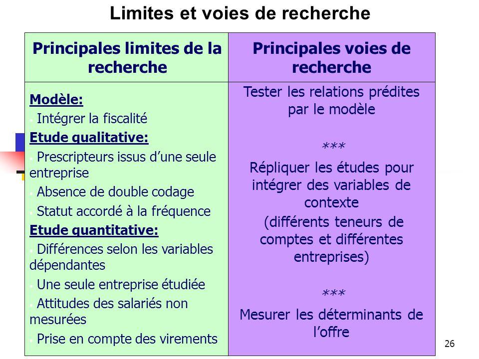 26 Limites et voies de recherche Modèle: Intégrer la fiscalité Etude qualitative: Prescripteurs issus dune seule entreprise Absence de double codage S