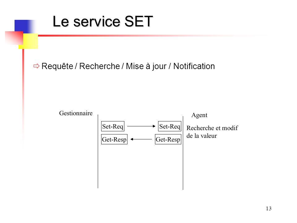 13 Le service SET Requête / Recherche / Mise à jour / Notification