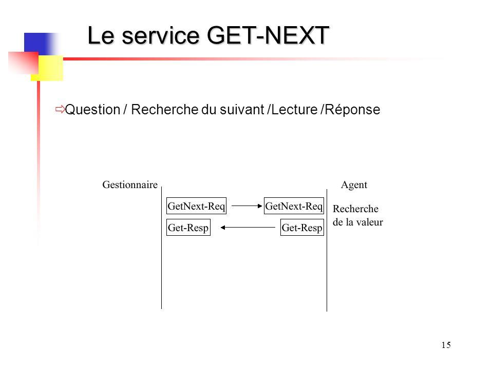 15 Le service GET-NEXT Question / Recherche du suivant /Lecture /Réponse