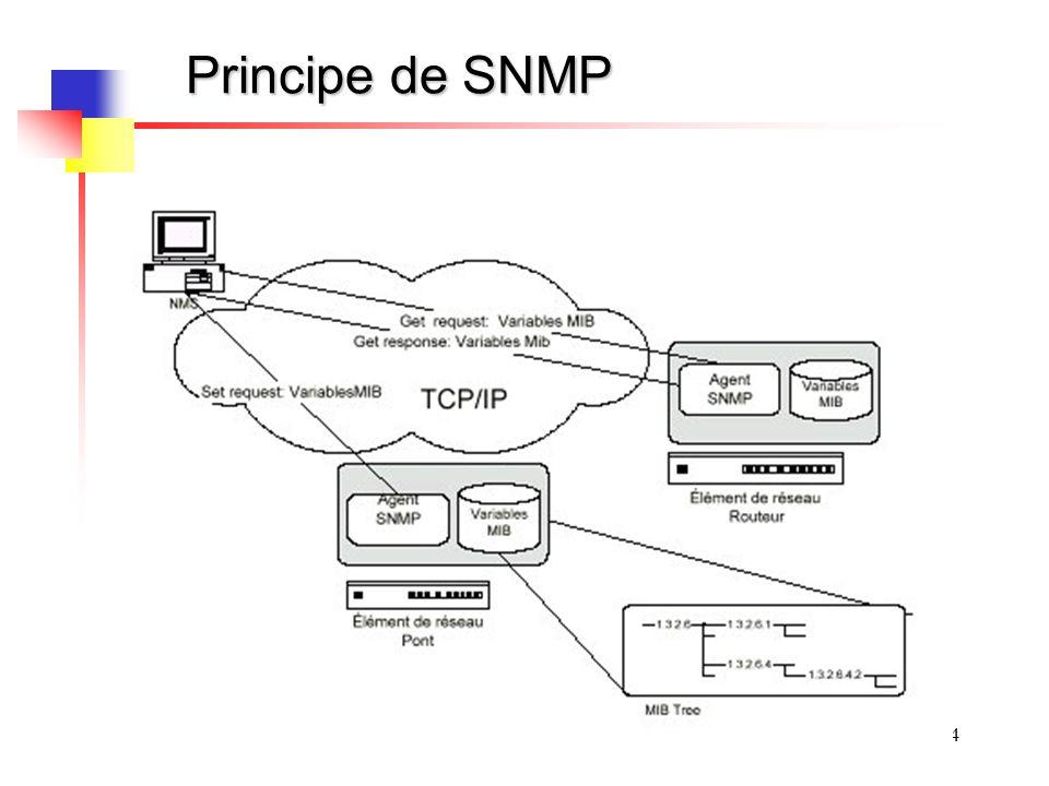 4 Principe de SNMP