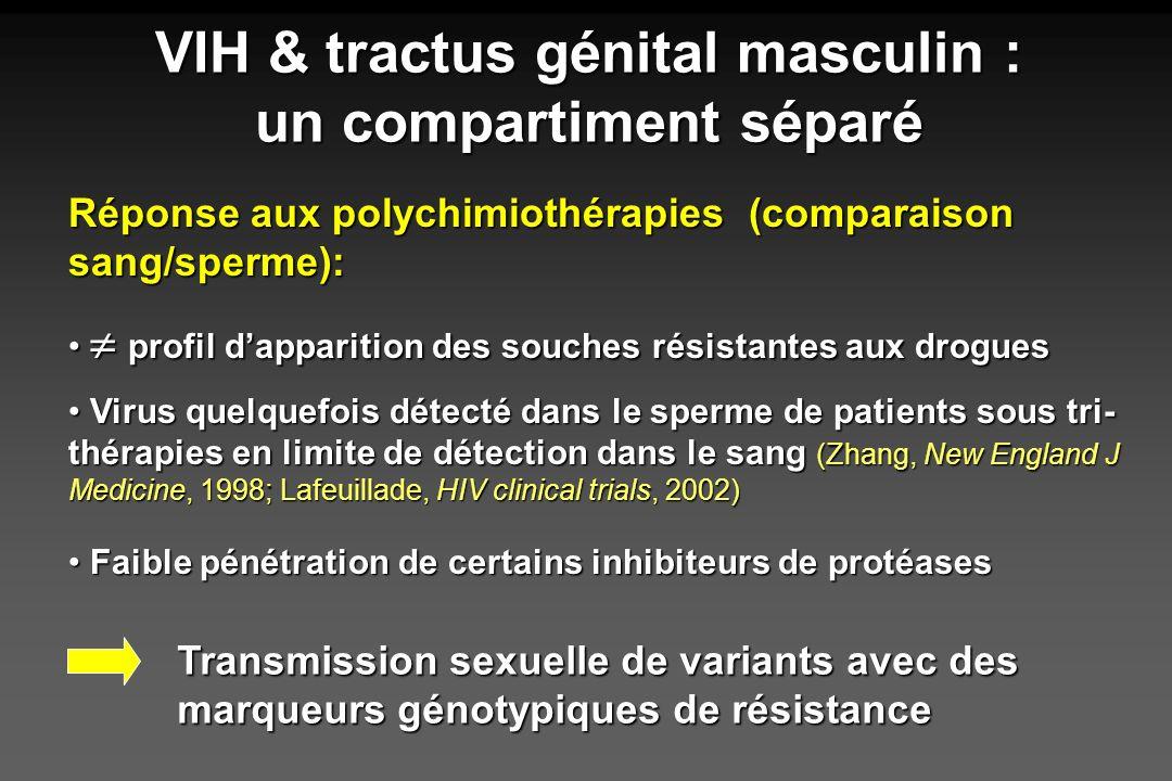 Réponse aux polychimiothérapies (comparaison sang/sperme): profil dapparition des souches résistantes aux drogues profil dapparition des souches résis