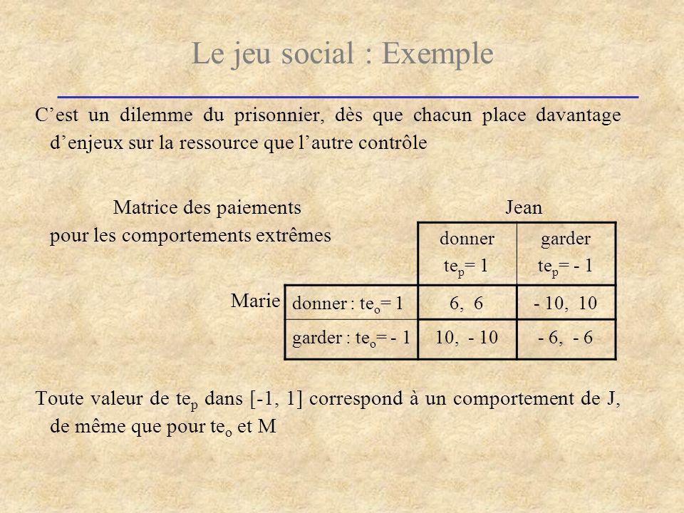 Le jeu social : Exemple Cest un dilemme du prisonnier, dès que chacun place davantage denjeux sur la ressource que lautre contrôle Matrice des paiemen