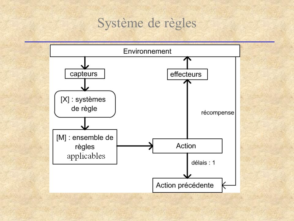 Système de règles