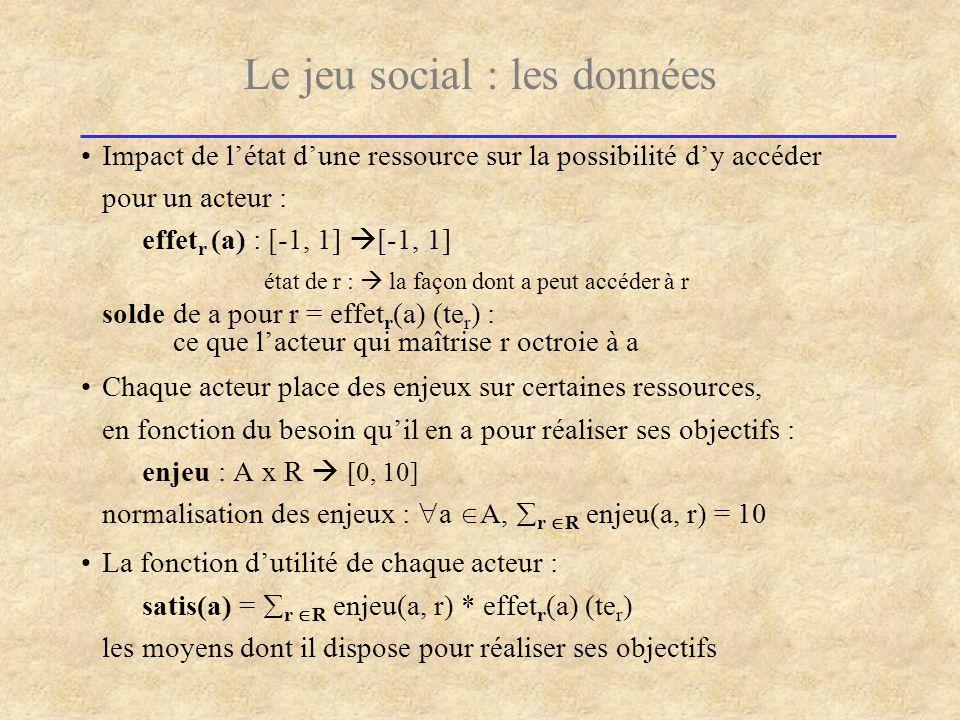 Le jeu social : les données Impact de létat dune ressource sur la possibilité dy accéder pour un acteur : effet r (a) : [-1, 1] [-1, 1] état de r : la