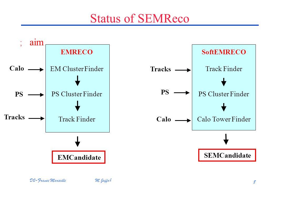 D0-France Marseille M.Jaffr 8 Status of SEMReco ; aim Tracks Calo PS EMRECO EM Cluster Finder PS Cluster Finder Track Finder EMCandidate Calo PS Tracks SoftEMRECO Track Finder PS Cluster Finder Calo Tower Finder SEMCandidate