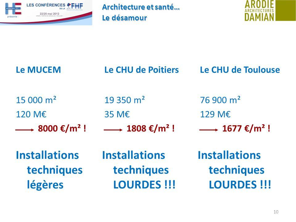 Architecture et santé… Le désamour 10 Le MUCEM 15 000 m² 120 M 8000 /m² ! Le CHU de Poitiers 19 350 m² 35 M 1808 /m² ! Installations techniques légère