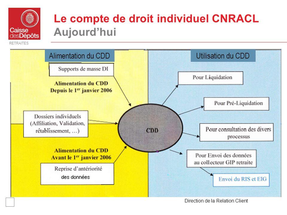 RETRAITES Direction de la Relation Client 7 Le compte de droit individuel CNRACL Aujourdhui Utilisation du CDDAlimentation du CDD