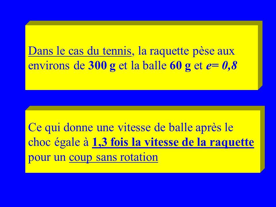 Dans le cas du tennis, la raquette pèse aux environs de 300 g et la balle 60 g et e= 0,8 Ce qui donne une vitesse de balle après le choc égale à 1,3 f