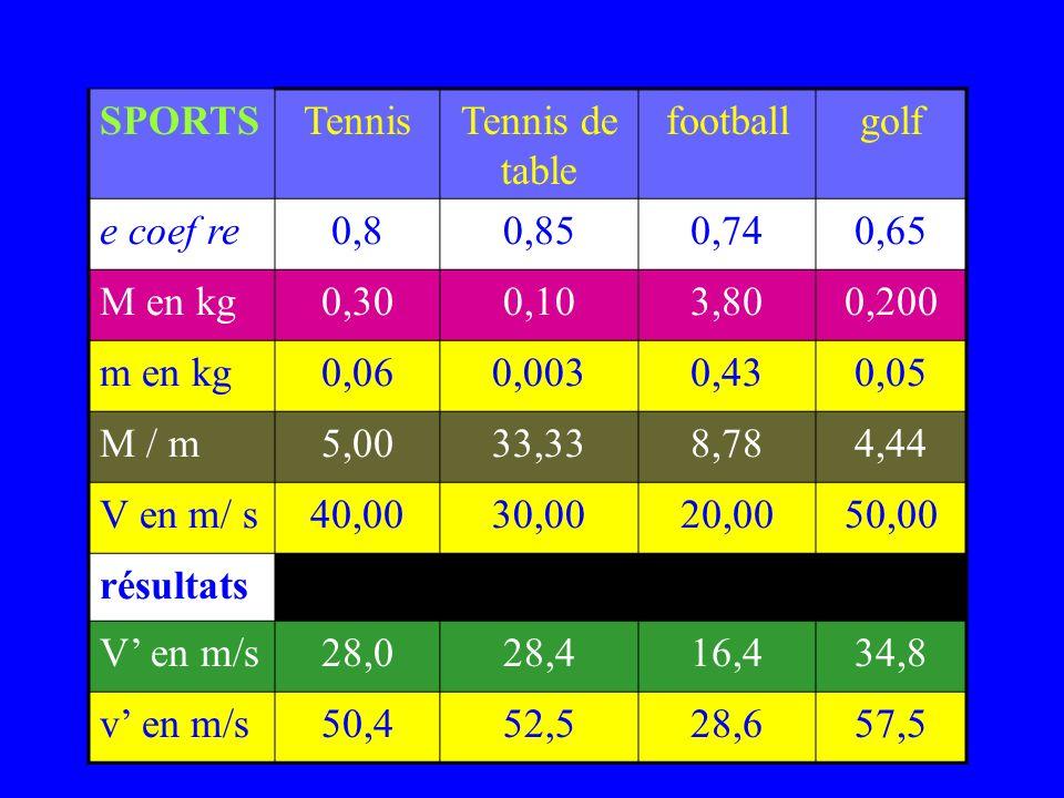 SPORTSTennisTennis de table footballgolf e coef re0,80,850,740,65 M en kg0,300,103,800,200 m en kg0,060,0030,430,05 M / m5,0033,338,784,44 V en m/ s40