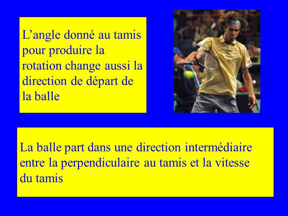Langle donné au tamis pour produire la rotation change aussi la direction de départ de la balle La balle part dans une direction intermédiaire entre l