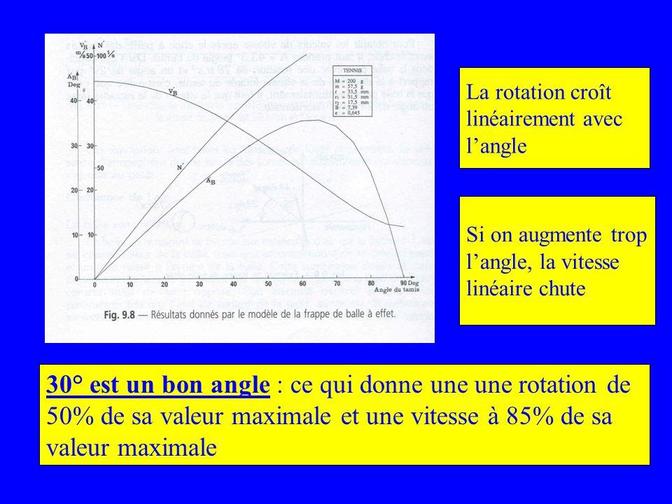 La rotation croît linéairement avec langle Si on augmente trop langle, la vitesse linéaire chute 30° est un bon angle : ce qui donne une une rotation