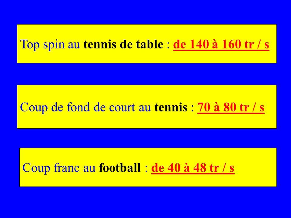Top spin au tennis de table : de 140 à 160 tr / s Coup de fond de court au tennis : 70 à 80 tr / s Coup franc au football : de 40 à 48 tr / s