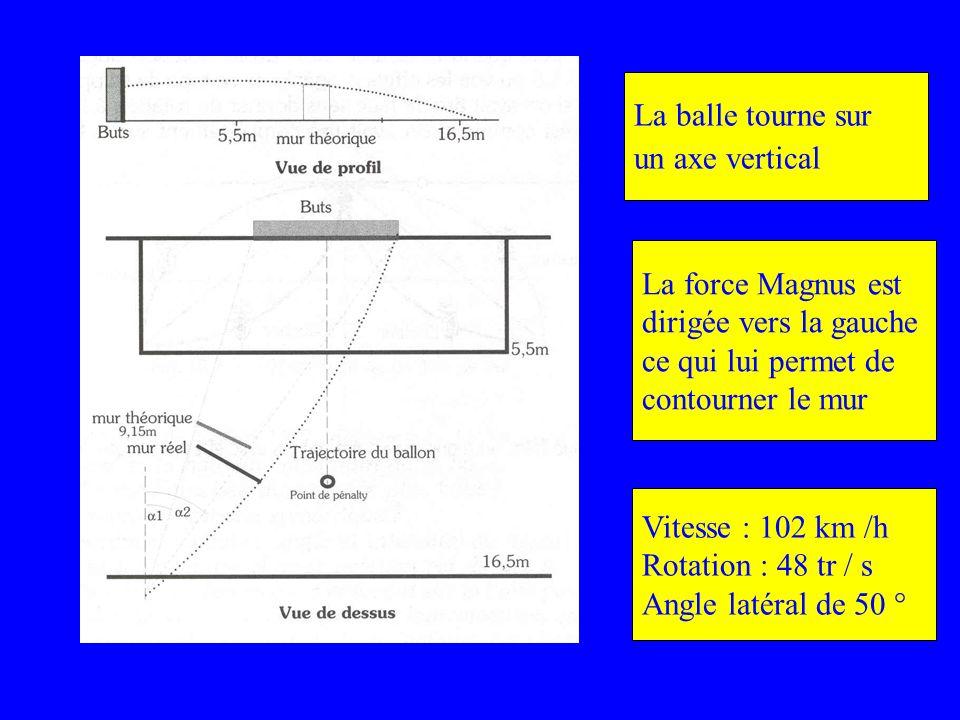 La balle tourne sur un axe vertical La force Magnus est dirigée vers la gauche ce qui lui permet de contourner le mur Vitesse : 102 km /h Rotation : 4