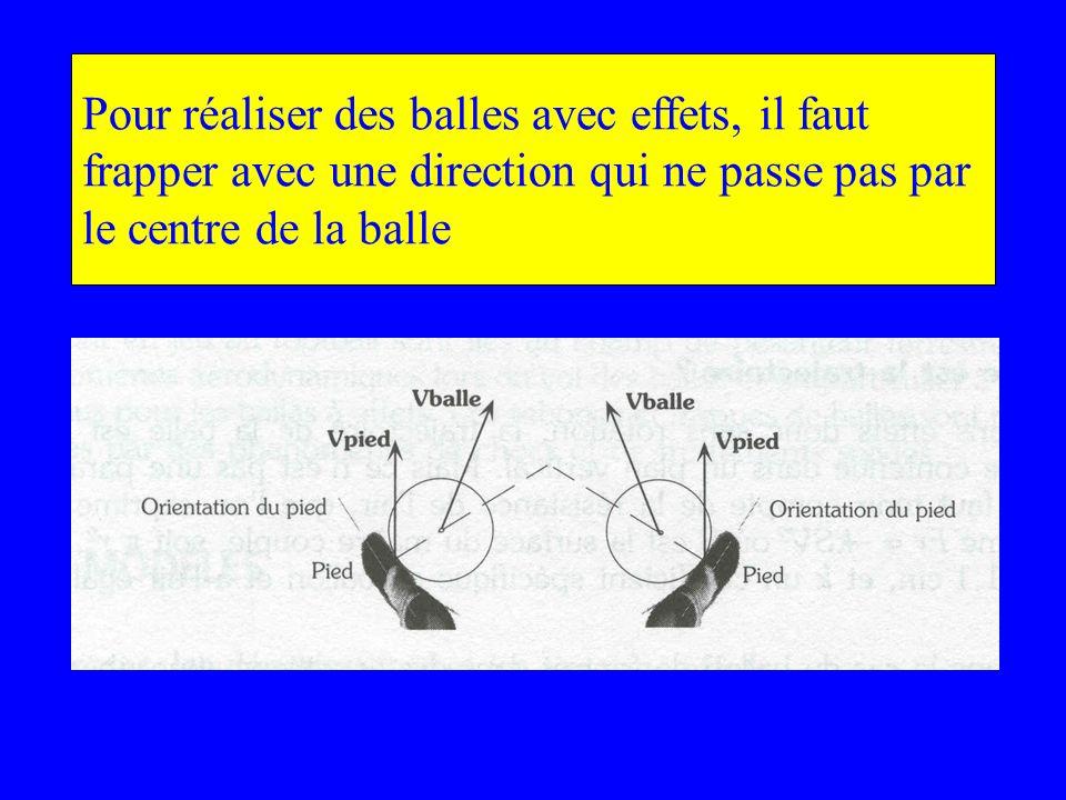 Pour réaliser des balles avec effets, il faut frapper avec une direction qui ne passe pas par le centre de la balle