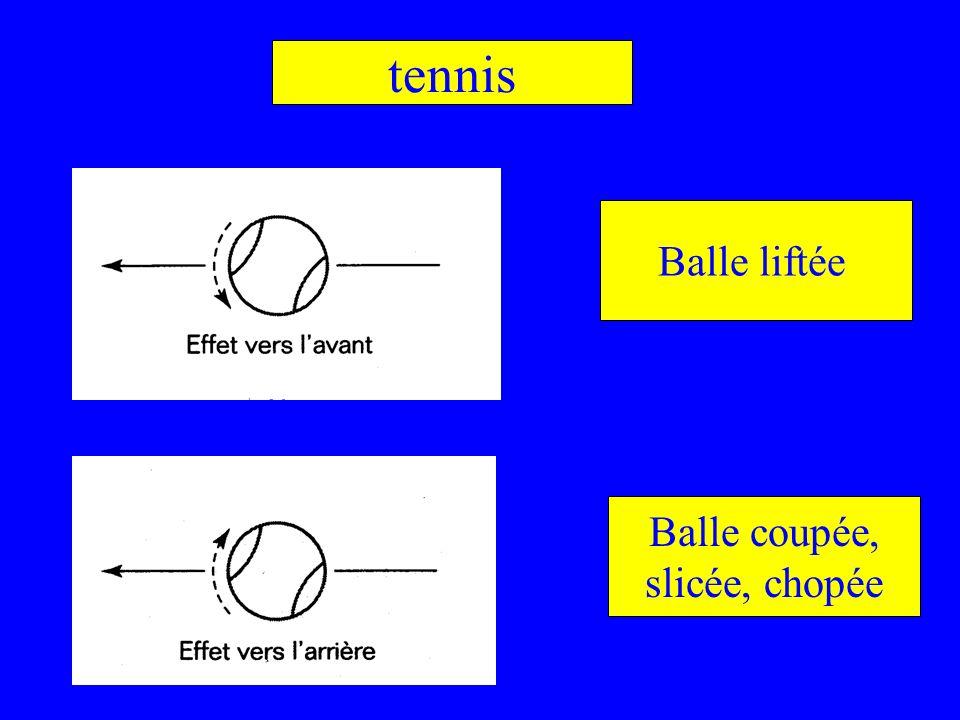 Balle liftée Balle coupée, slicée, chopée tennis