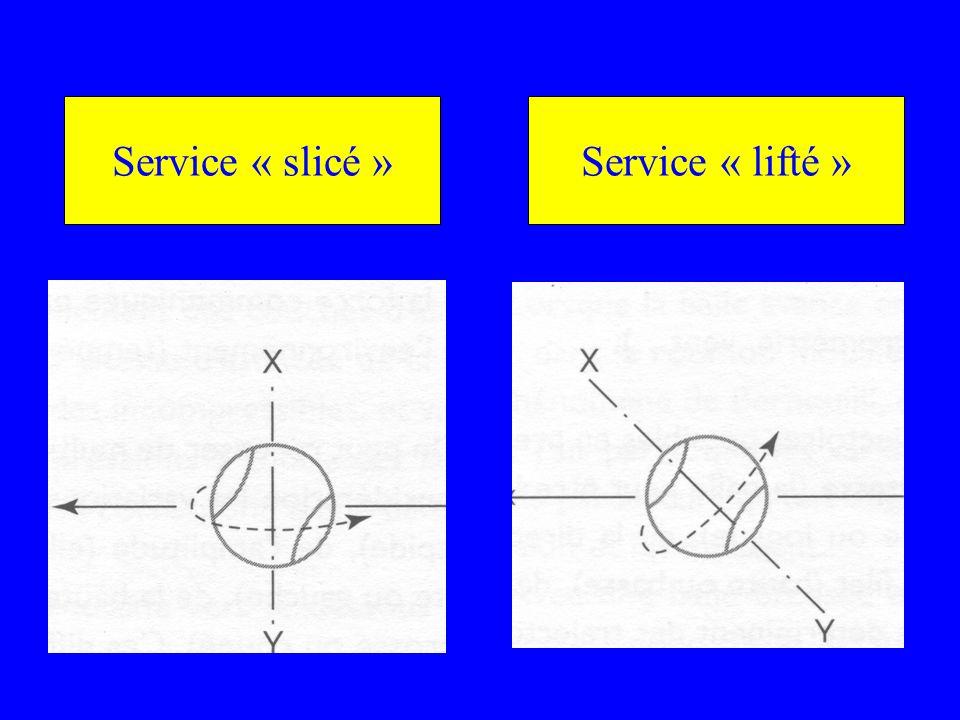 Service « slicé »Service « lifté »