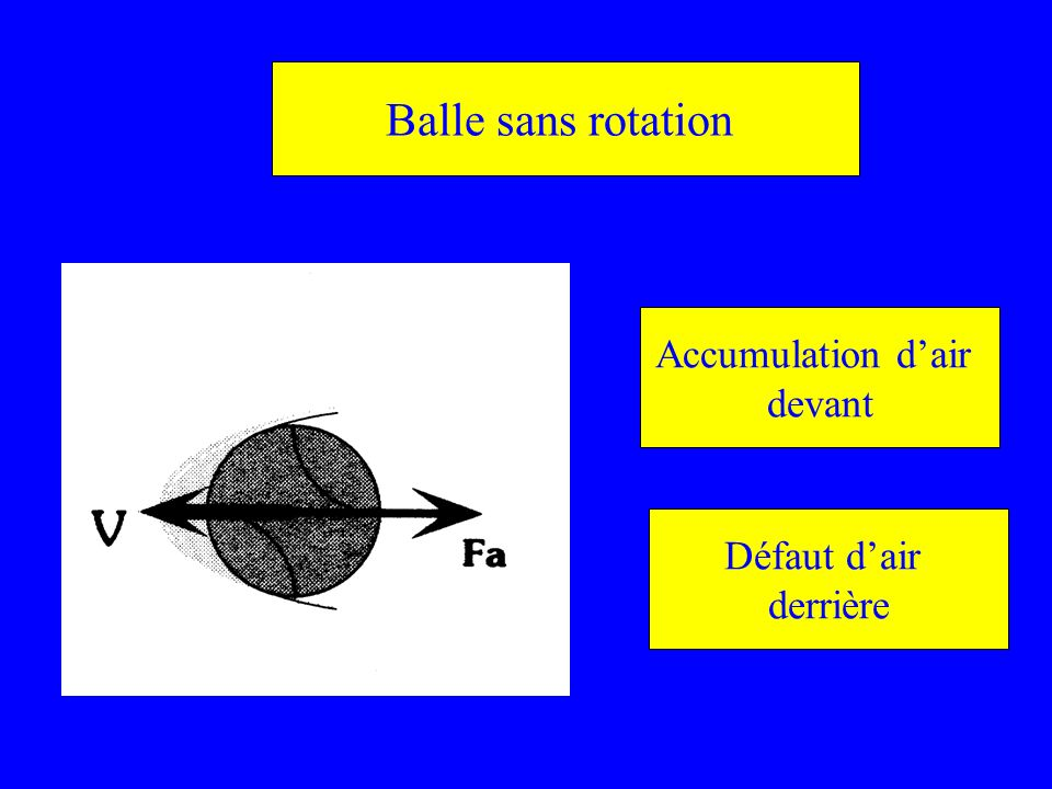 Balle sans rotation Accumulation dair devant Défaut dair derrière