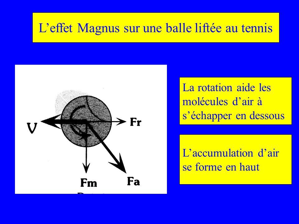 Leffet Magnus sur une balle liftée au tennis La rotation aide les molécules dair à séchapper en dessous Laccumulation dair se forme en haut