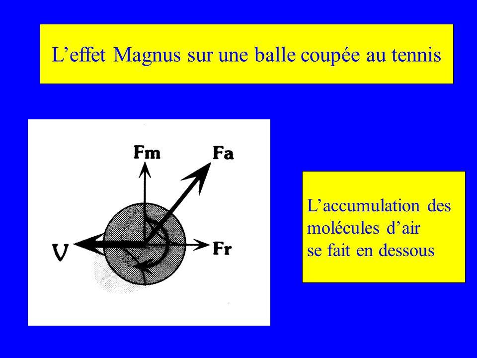 Leffet Magnus sur une balle coupée au tennis Laccumulation des molécules dair se fait en dessous