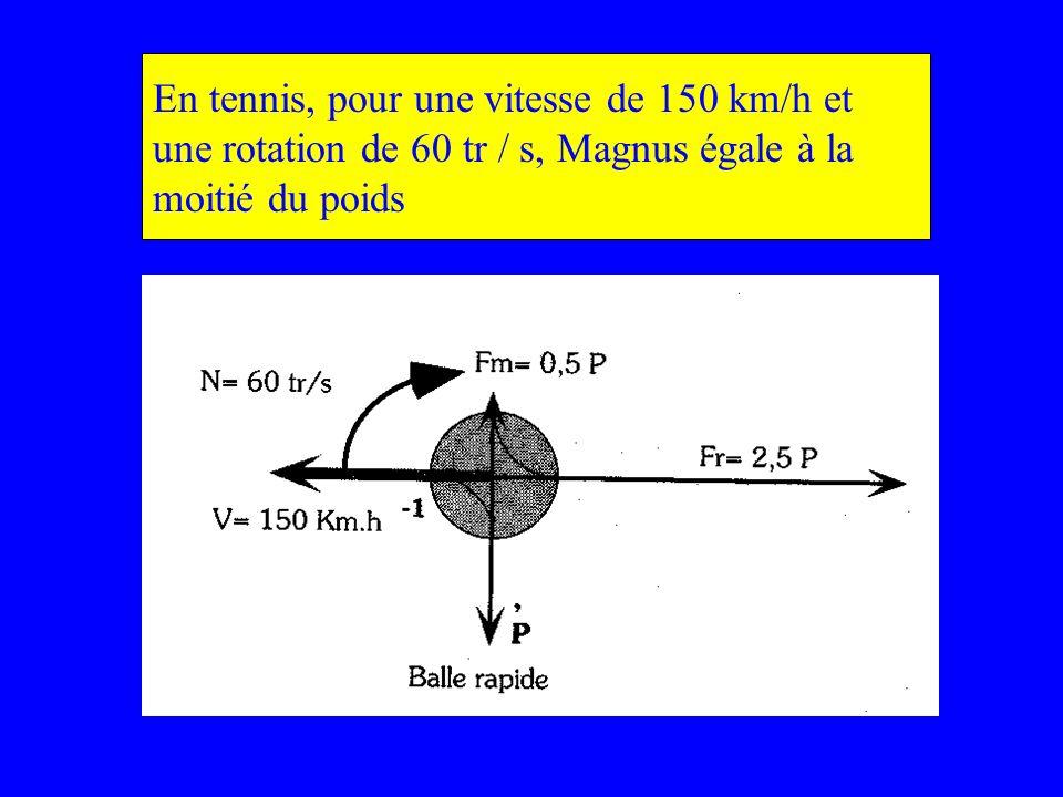 En tennis, pour une vitesse de 150 km/h et une rotation de 60 tr / s, Magnus égale à la moitié du poids