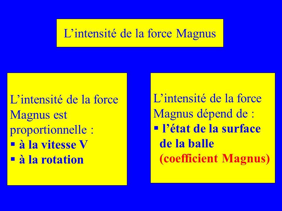 Lintensité de la force Magnus est proportionnelle : à la vitesse V à la rotation Lintensité de la force Magnus dépend de : létat de la surface de la b