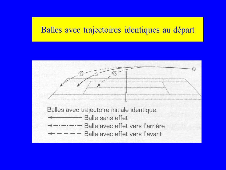 Balles avec trajectoires identiques au départ