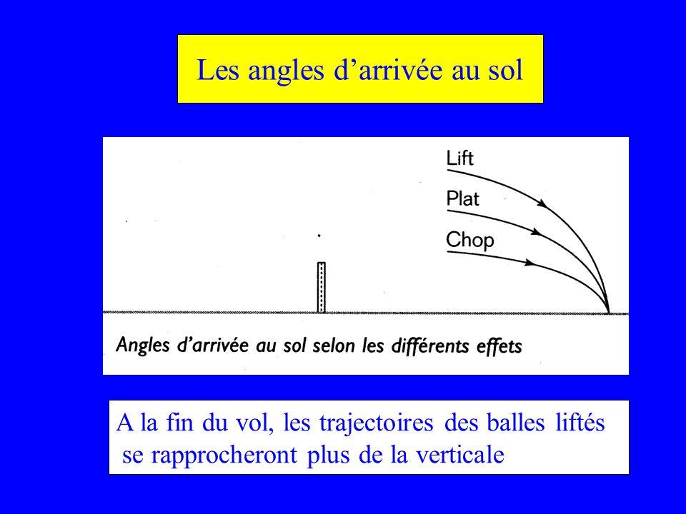 Les angles darrivée au sol A la fin du vol, les trajectoires des balles liftés se rapprocheront plus de la verticale