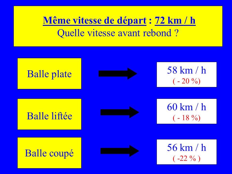 Balle plate Balle liftée Balle coupé Même vitesse de départ : 72 km / h Quelle vitesse avant rebond ? 58 km / h ( - 20 %) 60 km / h ( - 18 %) 56 km /