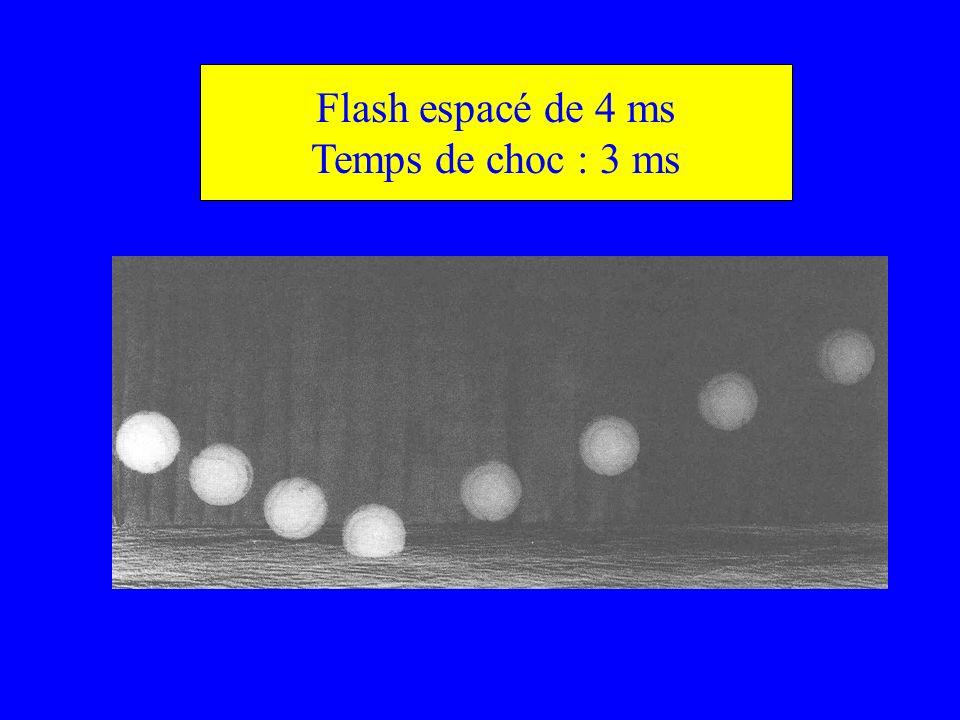 Flash espacé de 4 ms Temps de choc : 3 ms