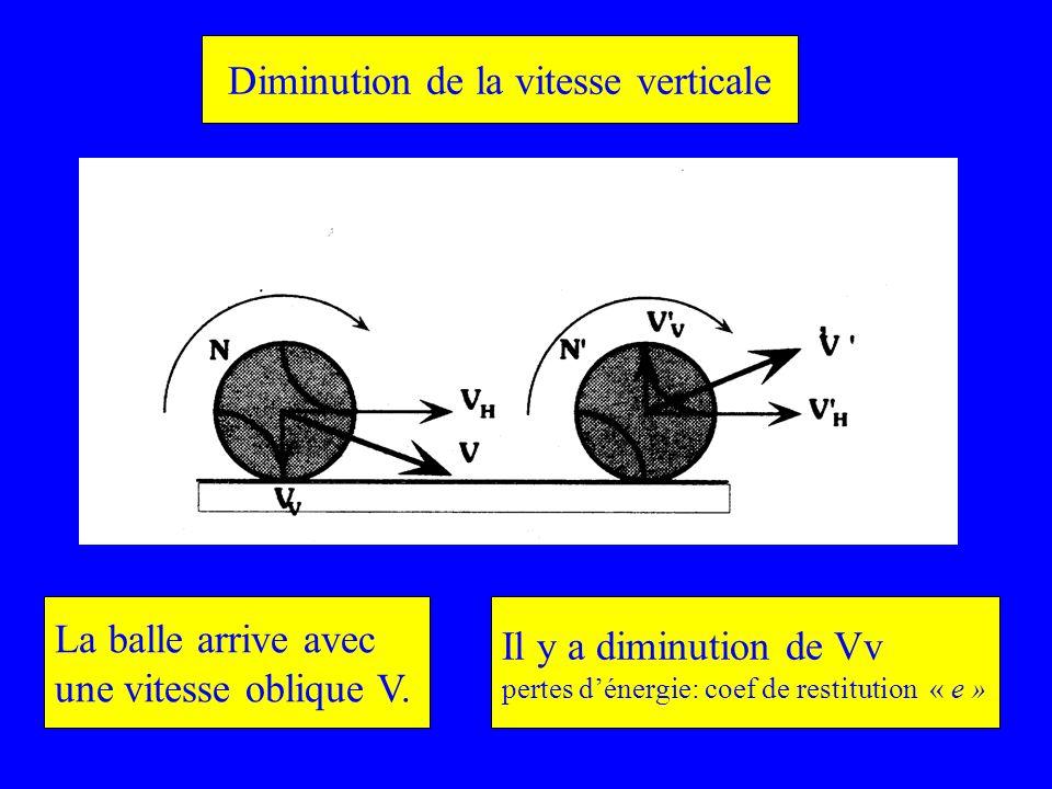 La balle arrive avec une vitesse oblique V. Il y a diminution de Vv pertes dénergie: coef de restitution « e » Diminution de la vitesse verticale